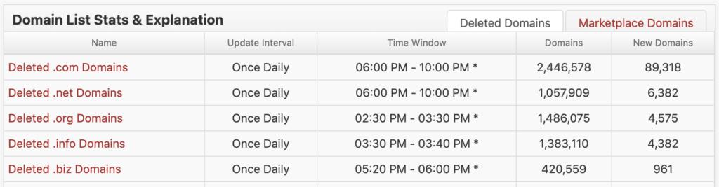 ExpireDomains.NET Update Interval