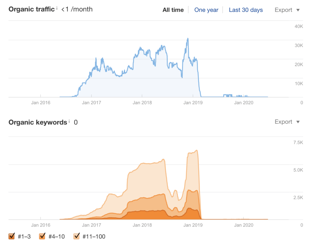 Expired Domains With Historical Traffic